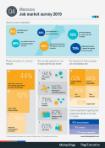 Q4 2019 Job Market Survey - Morocco
