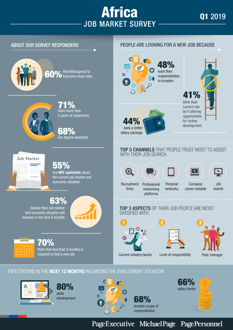 Q1 2019 Job Market Survey - South Africa