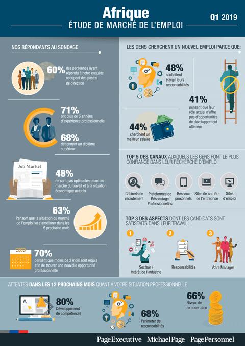 Q1 2019 Job Market Survey - Afrique