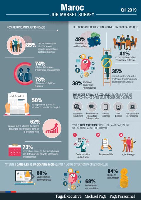 Q1 2019 Job Market Survey - Maroc