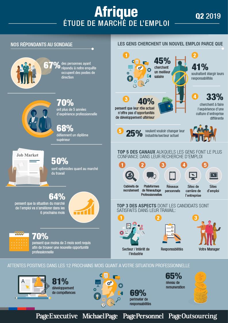 Q2 2019 Job Market Survey - Afrique