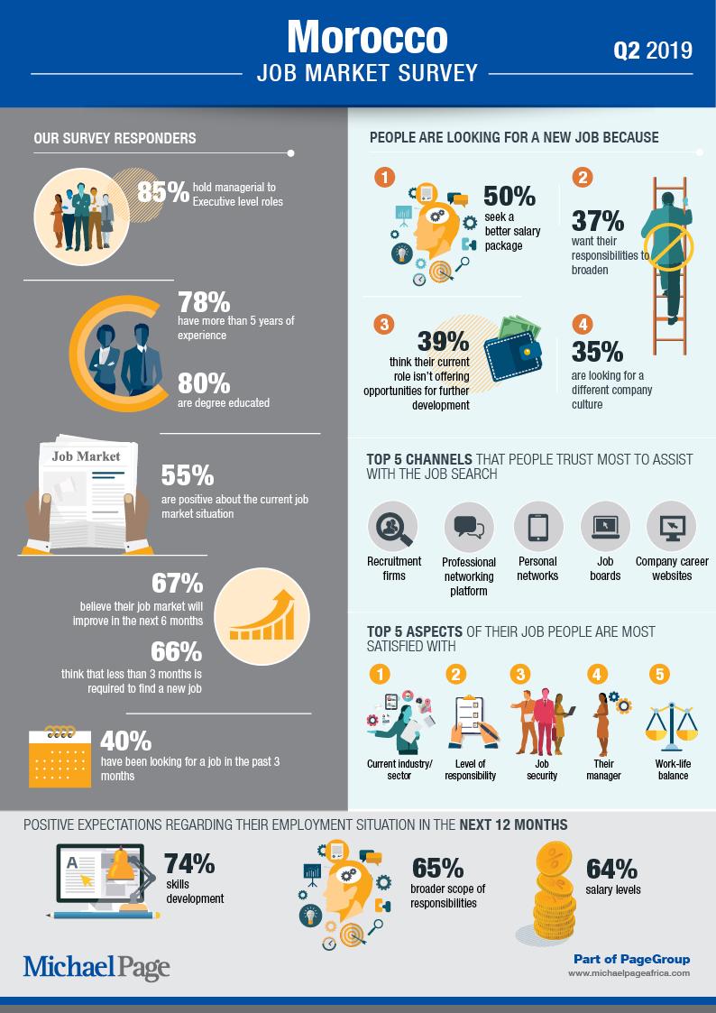 Q2 2019 Job Market Survey - Morocco
