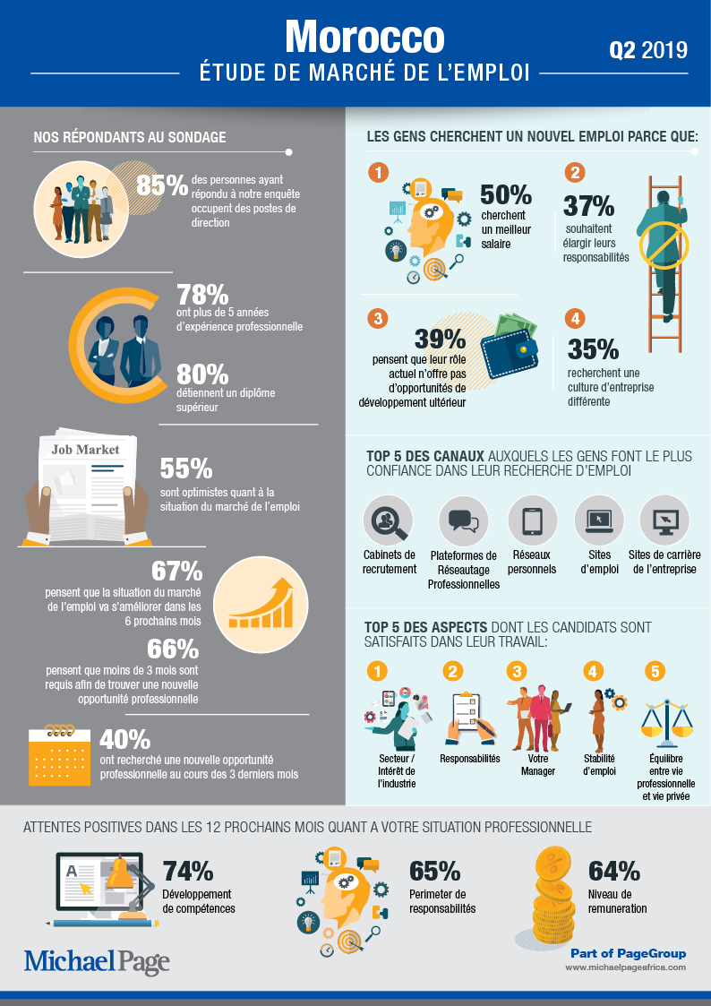 Q2 2019 Job Market Survey - Maroc